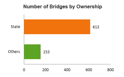 Number of Bridges by Ownership