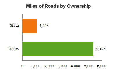 Miles of Roads by Ownership